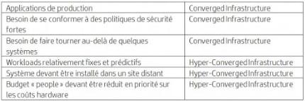 Arbre_de_dcision_Converged_Infrastructure_