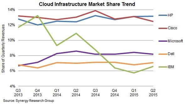 Marché des infrastructures Cloud